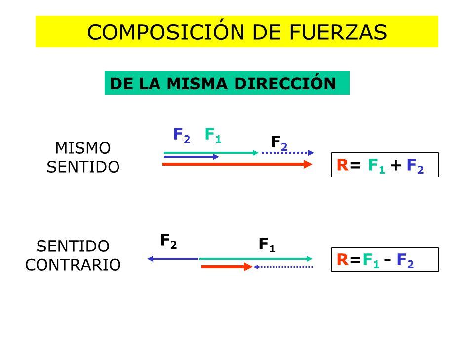 COMPOSICIÓN DE FUERZAS DE LA MISMA DIRECCIÓN R= F 1 + F 2 R=F 1 - F 2 F1F1 F2F2 F1F1 F2F2 MISMO SENTIDO SENTIDO CONTRARIO F2F2