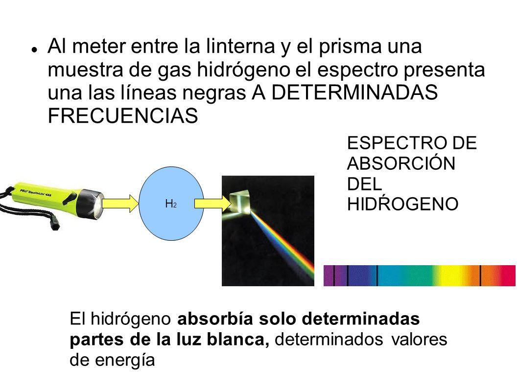 Al meter entre la linterna y el prisma una muestra de gas hidrógeno el espectro presenta una las líneas negras A DETERMINADAS FRECUENCIAS H2H2 El hidrógeno absorbía solo determinadas partes de la luz blanca, determinados valores de energía ESPECTRO DE ABSORCIÓN DEL HIDŔOGENO