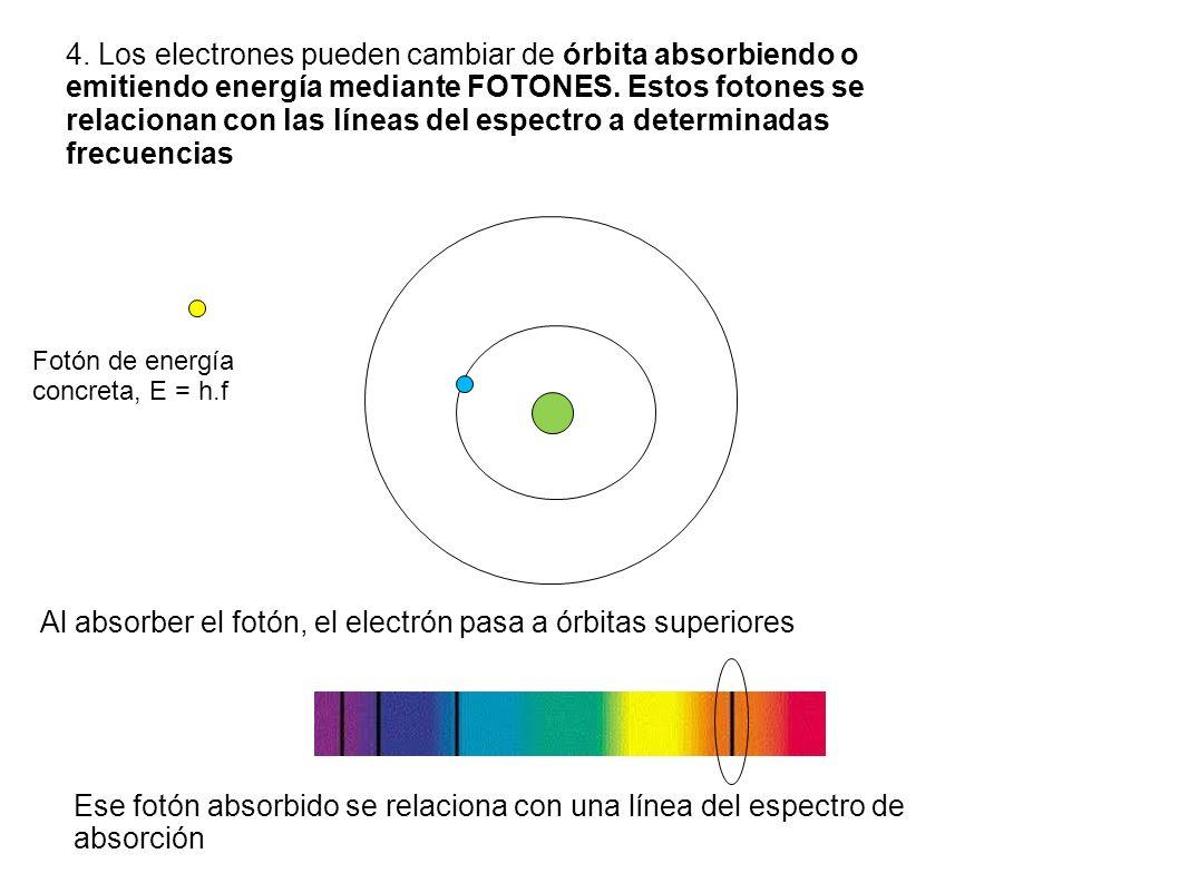 4.Los electrones pueden cambiar de órbita absorbiendo o emitiendo energía mediante FOTONES.