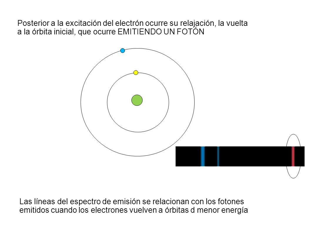 Posterior a la excitación del electrón ocurre su relajación, la vuelta a la órbita inicial, que ocurre EMITIENDO UN FOTÓN Las líneas del espectro de emisión se relacionan con los fotones emitidos cuando los electrones vuelven a órbitas d menor energía