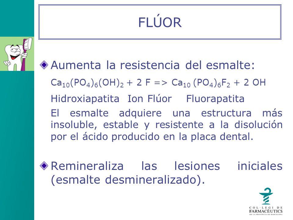Aumenta la resistencia del esmalte: Ca 10 (PO 4 ) 6 (OH) 2 + 2 F => Ca 10 (PO 4 ) 6 F 2 + 2 OH HidroxiapatitaIon FlúorFluorapatita El esmalte adquiere
