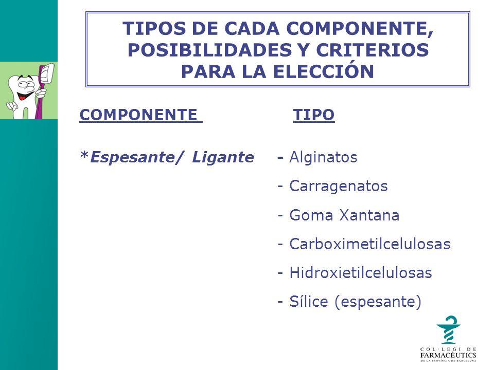 COMPONENTE TIPO *Espesante/ Ligante - Alginatos - Carragenatos - Goma Xantana - Carboximetilcelulosas - Hidroxietilcelulosas - Sílice (espesante) TIPO