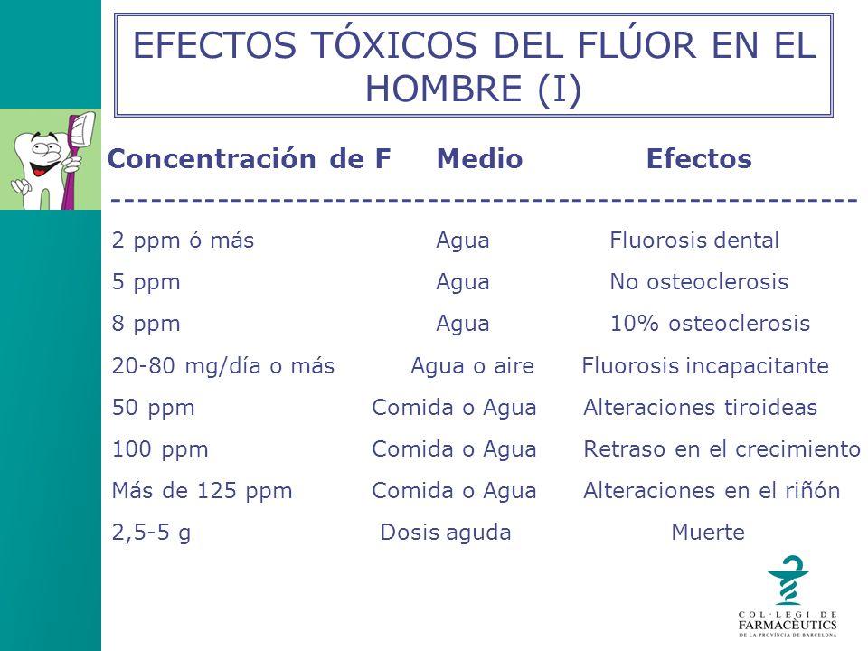 Concentración de FMedio Efectos --------------------------------------------------------- 2 ppm ó másAguaFluorosis dental 5 ppmAguaNo osteoclerosis 8