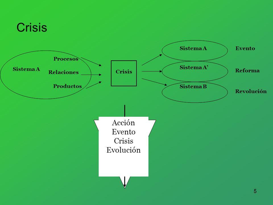 5 Crisis Sistema A Sistema B Reforma Evento Revolución Productos Relaciones Procesos Sistema A Acción Evento Crisis Evolución Crisis