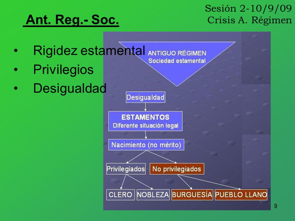 9 Sesión 2-10/9/09 Crisis A. Régimen Ant. Reg.- Soc. Rigidez estamental Privilegios Desigualdad