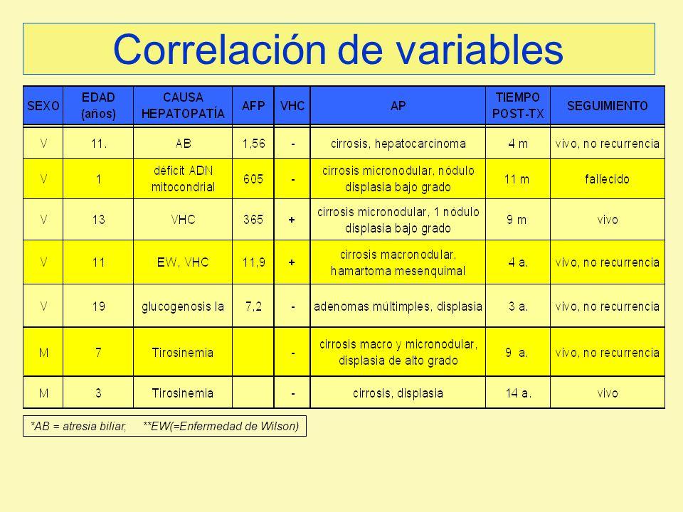 Correlación de variables *AB = atresia biliar, **EW(=Enfermedad de Wilson)