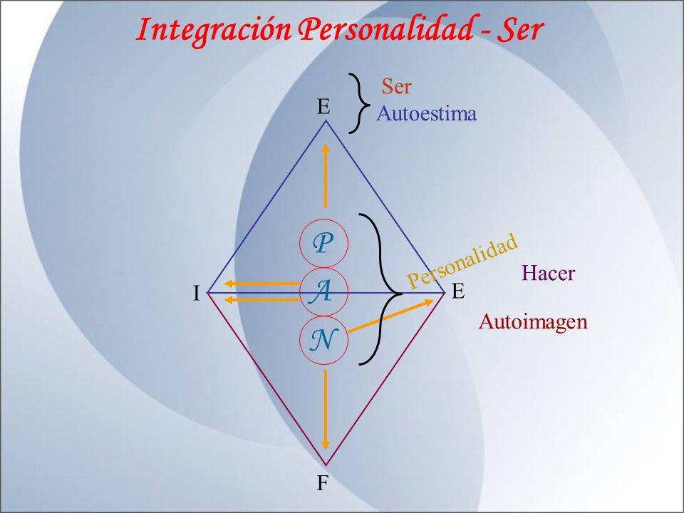 Desarrollo - Personalidad AUTOPROTECCIÓN AUTOABASTECIMIENTO AUTORREALIZACIÓN P A N AUTONOMIA AUTOESTIMA