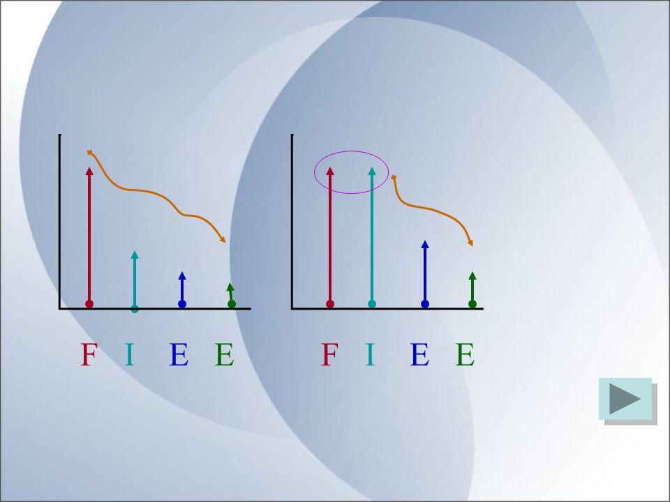 Visión Integral del Ser Humano Física Intelectual Emocional Espiritual Social Equilibrio S y FCEF FIEE =