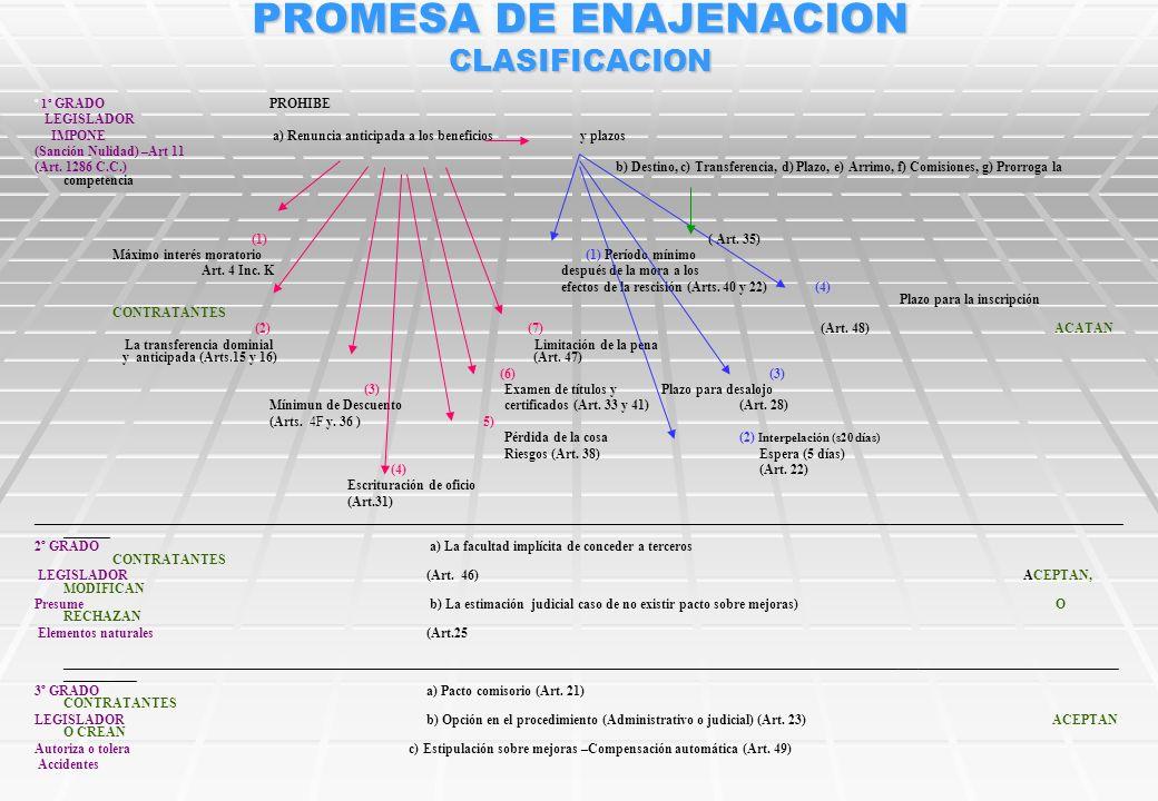 PROMESA DE ENAJENACION CLASIFICACION º 1º GRADO PROHIBE LEGISLADOR IMPONE a) Renuncia anticipada a los beneficios y plazos (Sanción Nulidad) –Art 11 (Art.
