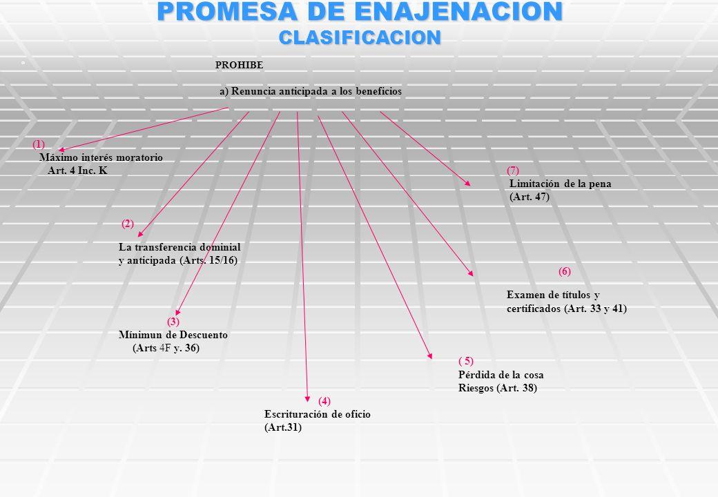 PROMESA DE ENAJENACION CLASIFICACION º 1º GRADO PROHIBE LEGISLADOR IMPONE a) Renuncia anticipada a los beneficios y plazos (Sanción Nulidad) –Art 11 (