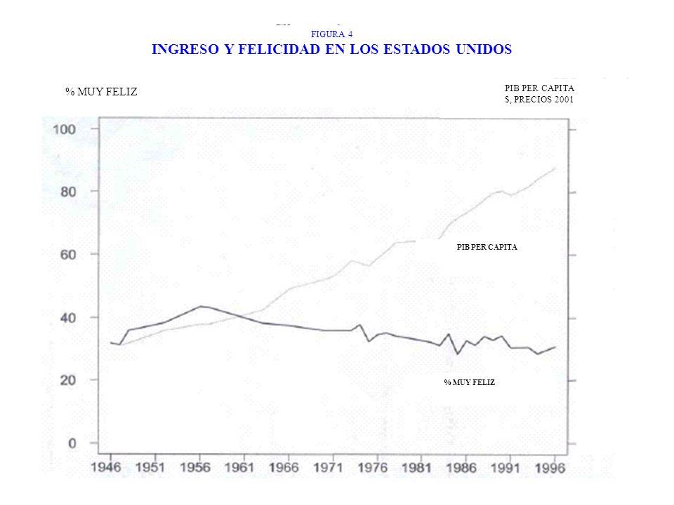 PIB PER CAPITA $, PRECIOS 2001 FIGURA 4 INGRESO Y FELICIDAD EN LOS ESTADOS UNIDOS PIB PER CAPITA % MUY FELIZ