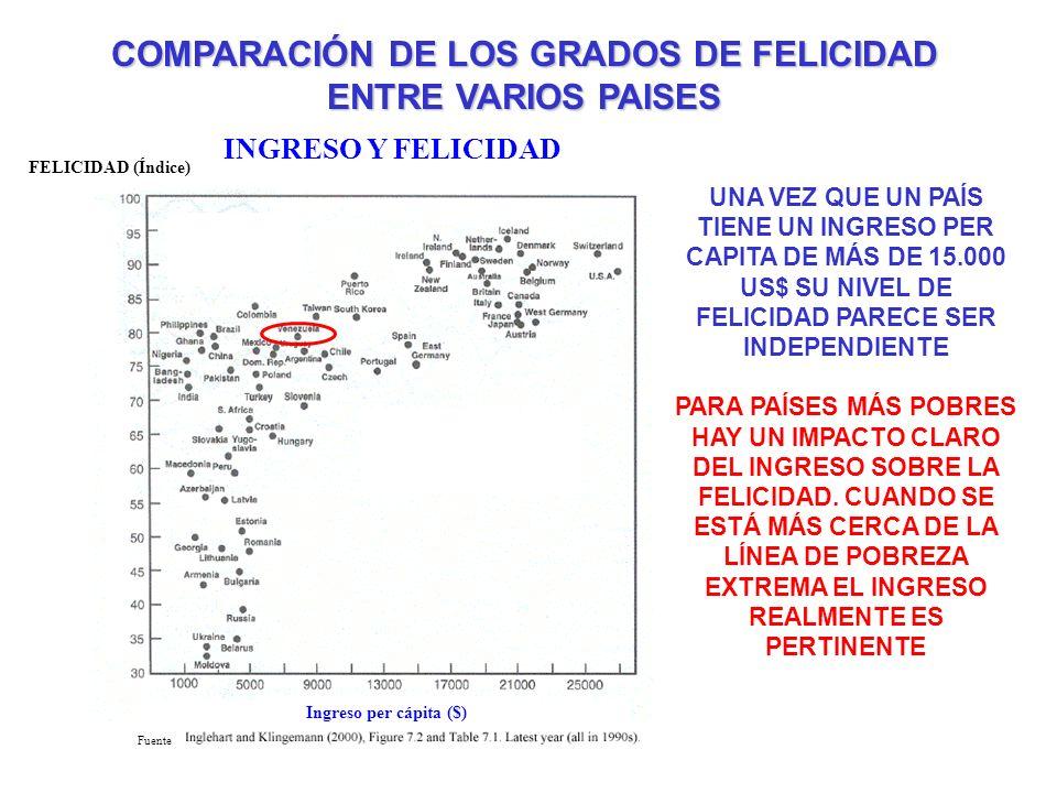 COMPARACIÓN DE LOS GRADOS DE FELICIDAD ENTRE VARIOS PAISES INGRESO Y FELICIDAD FELICIDAD (Índice) Ingreso per cápita ($) Fuente UNA VEZ QUE UN PAÍS TI