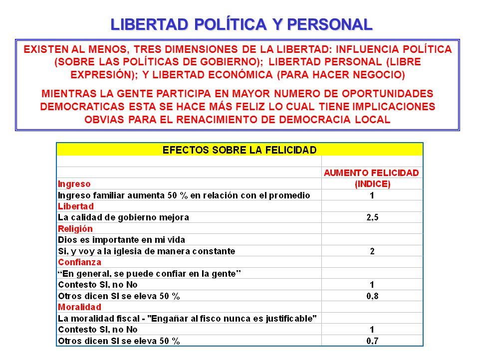 EXISTEN AL MENOS, TRES DIMENSIONES DE LA LIBERTAD: INFLUENCIA POLÍTICA (SOBRE LAS POLÍTICAS DE GOBIERNO); LIBERTAD PERSONAL (LIBRE EXPRESIÓN); Y LIBER