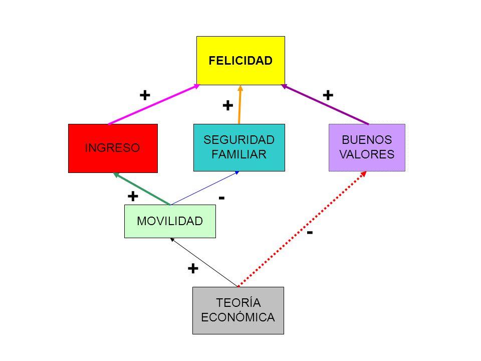 FELICIDAD BUENOS VALORES SEGURIDAD FAMILIAR INGRESO MOVILIDAD TEORÍA ECONÓMICA + - + + + + -