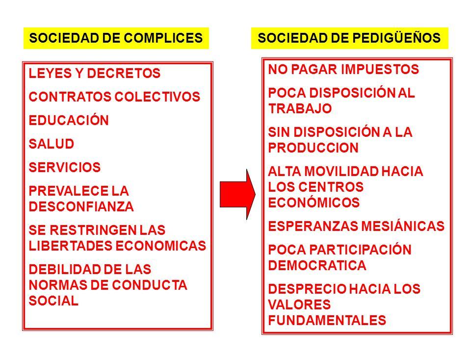 SOCIEDAD DE COMPLICESSOCIEDAD DE PEDIGÜEÑOS LEYES Y DECRETOS CONTRATOS COLECTIVOS EDUCACIÓN SALUD SERVICIOS PREVALECE LA DESCONFIANZA SE RESTRINGEN LA