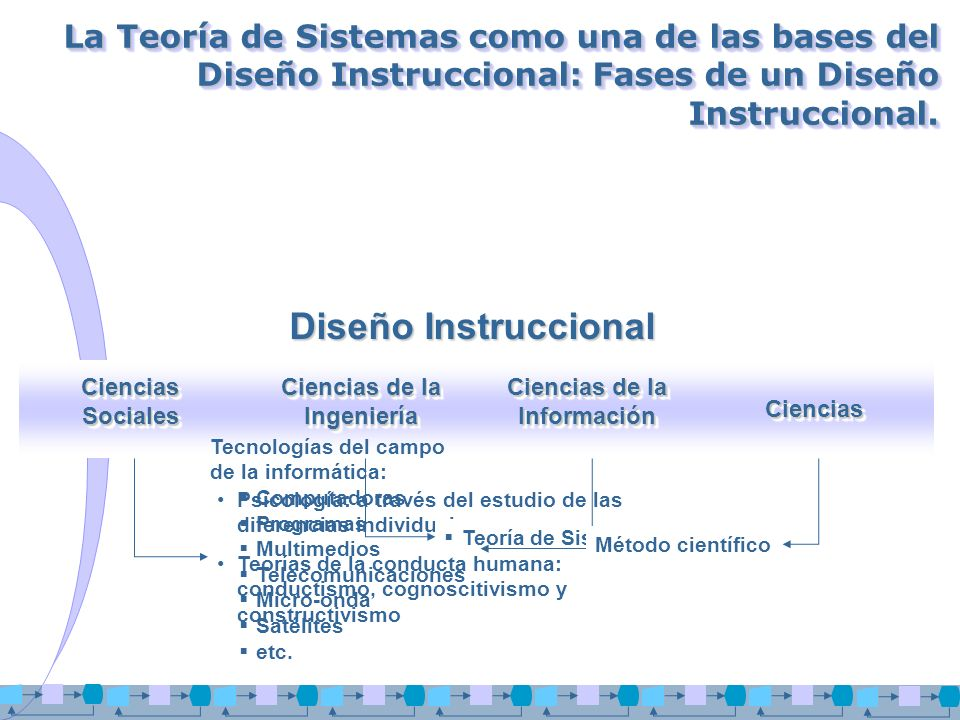 La Teoría de Sistemas como una de las bases del Diseño Instruccional: Fases de un Diseño Instruccional. Ciencias Sociales Ciencias de la Ingeniería Ci