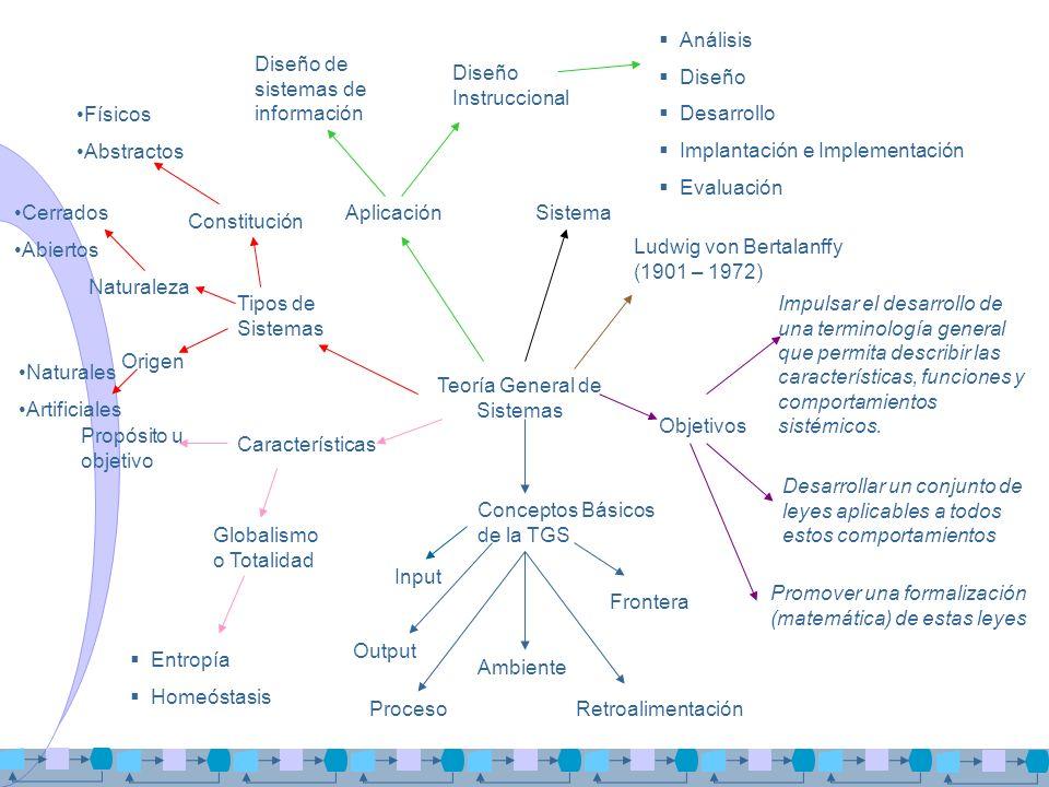 Teoría General de Sistemas Ludwig von Bertalanffy (1901 – 1972) Objetivos Sistema Conceptos Básicos de la TGS Impulsar el desarrollo de una terminolog