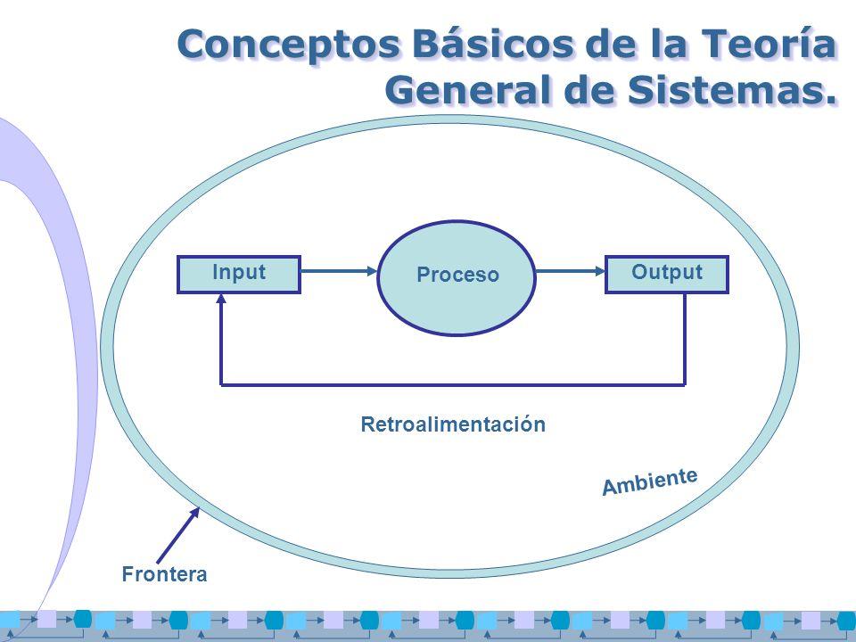 Conceptos Básicos de la Teoría General de Sistemas. InputOutput Proceso Retroalimentación Ambiente Frontera