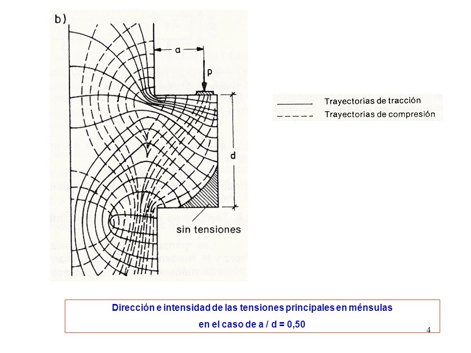 5 MENSULAS CORTAS Las tensiones s x no varían linealmente Las tensiones s y y t xy ya no son despreciables La mayoría de los tubos de fuerza de tracción son horizontales Experimentalmente se determina que las tensiones máximas de tracción son prácticamente constantes en toda la zona que va desde el punto de aplicación de la carga hasta el empotramiento Del cuadro de fisuración surgen fisuras predominantemente verticales