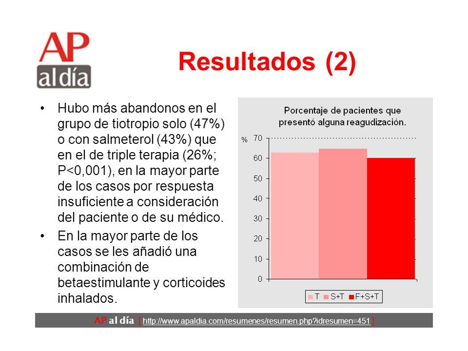 AP al día [ http://www.apaldia.com/resumenes/resumen.php idresumen=451 ] Resultados (2) Hubo más abandonos en el grupo de tiotropio solo (47%) o con salmeterol (43%) que en el de triple terapia (26%; P<0,001), en la mayor parte de los casos por respuesta insuficiente a consideración del paciente o de su médico.