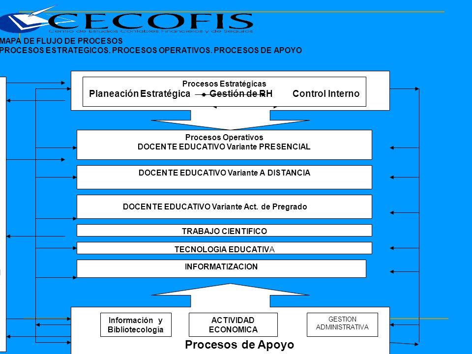 MAPA DE FLUJO DE PROCESOS PROCESOS ESTRATEGICOS. PROCESOS OPERATIVOS.