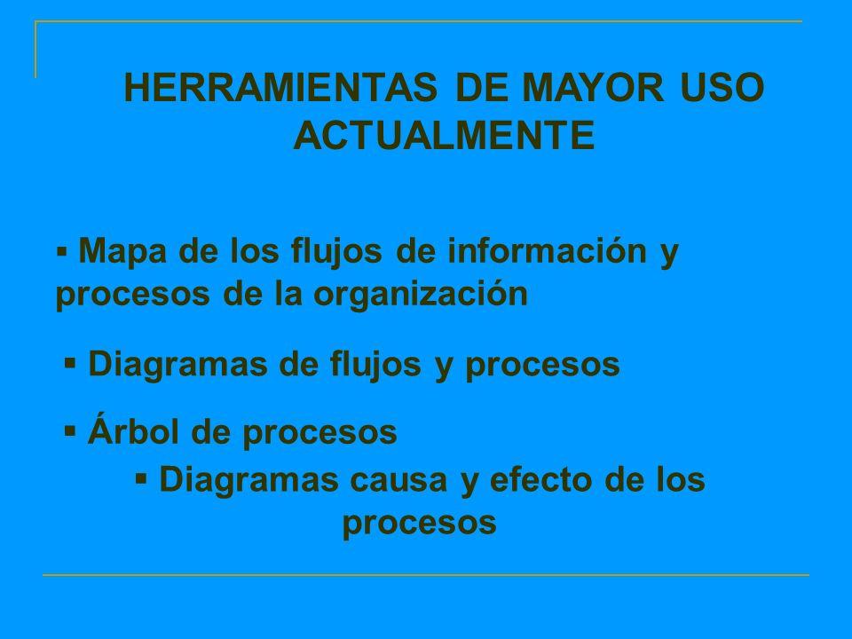 Diagramas causa y efecto de los procesos HERRAMIENTAS DE MAYOR USO ACTUALMENTE Mapa de los flujos de información y procesos de la organización Diagramas de flujos y procesos Árbol de procesos