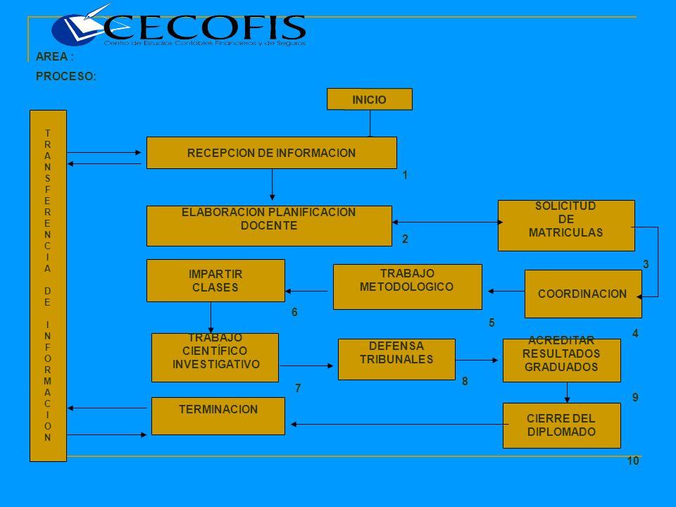AREA : PROCESO: INICIO RECEPCION DE INFORMACION ELABORACION PLANIFICACION DOCENTE SOLICITUD DE MATRICULAS TRABAJO METODOLOGICO IMPARTIR CLASES CIERRE DEL DIPLOMADO TERMINACION ACREDITAR RESULTADOS GRADUADOS TRANSFERENCIADEINFORMACIONTRANSFERENCIADEINFORMACION 1 2 5 6 TRABAJO CIENTÍFICO INVESTIGATIVO DEFENSA TRIBUNALES 8 9 10 COORDINACION 4 7 3