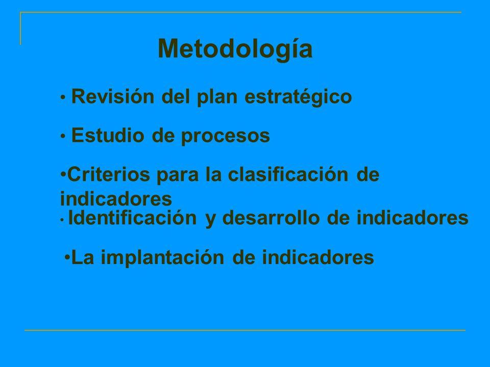 La implantación de indicadores Metodología Revisión del plan estratégico Estudio de procesos Criterios para la clasificación de indicadores Identificación y desarrollo de indicadores
