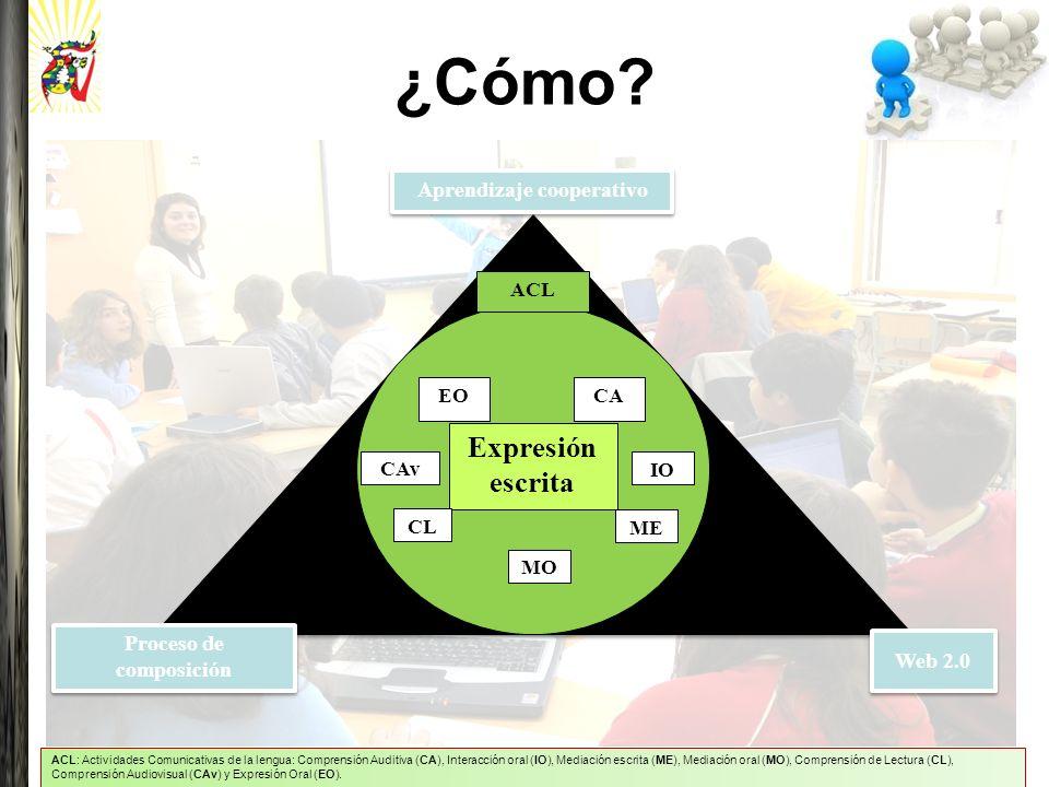 ¿Cómo? Expresión escrita Aprendizaje cooperativo Proceso de composición Web 2.0 IO EOCA ACL CL CAv ME MO ACL: Actividades Comunicativas de la lengua: