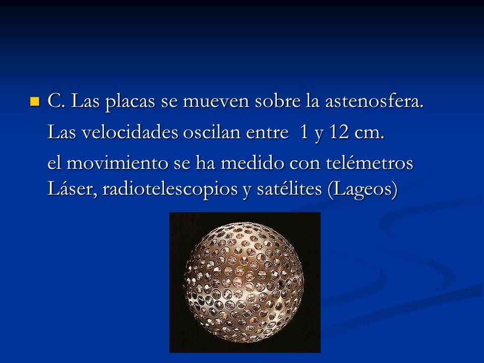 C.Las placas se mueven sobre la astenosfera. C. Las placas se mueven sobre la astenosfera.