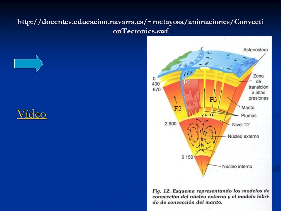 http://docentes.educacion.navarra.es/~metayosa/animaciones/Convecti onTectonics.swf Vídeo F1 F2 F3