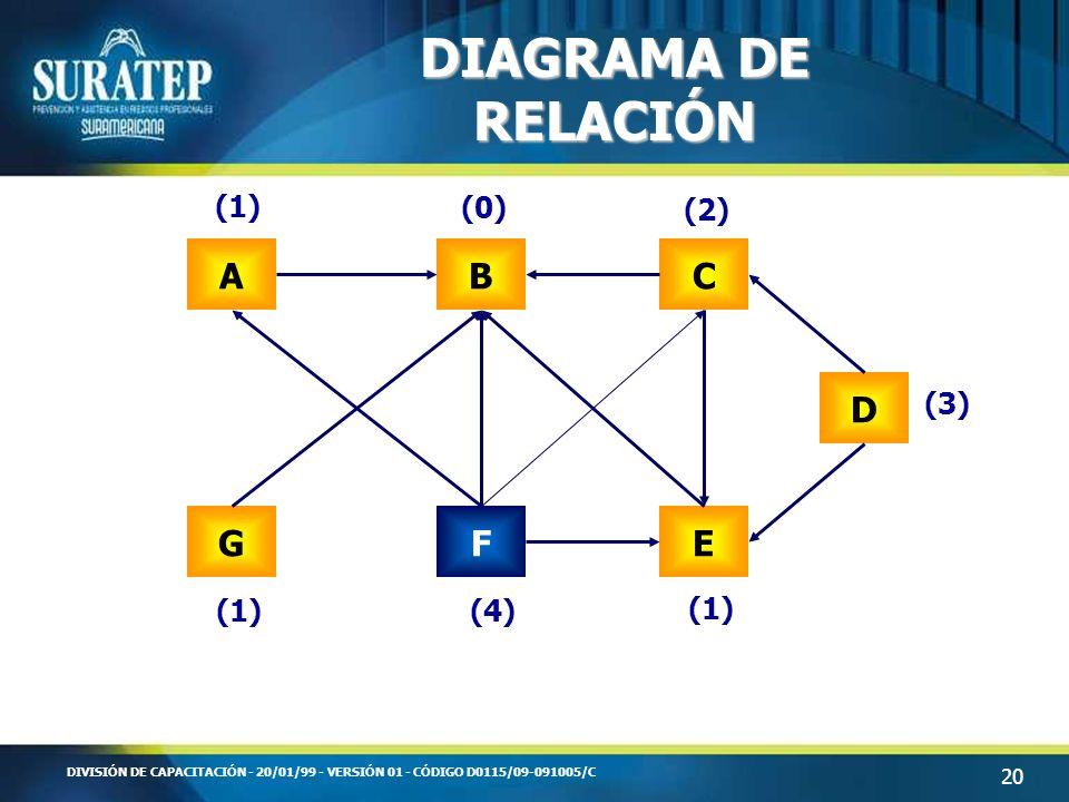 20 DIVISIÓN DE CAPACITACIÓN - 20/01/99 - VERSIÓN 01 - CÓDIGO D0115/09-091005/C DIAGRAMA DE RELACIÓN ABC D EFG (1) (0) (2) (3) (1) (4)(1)