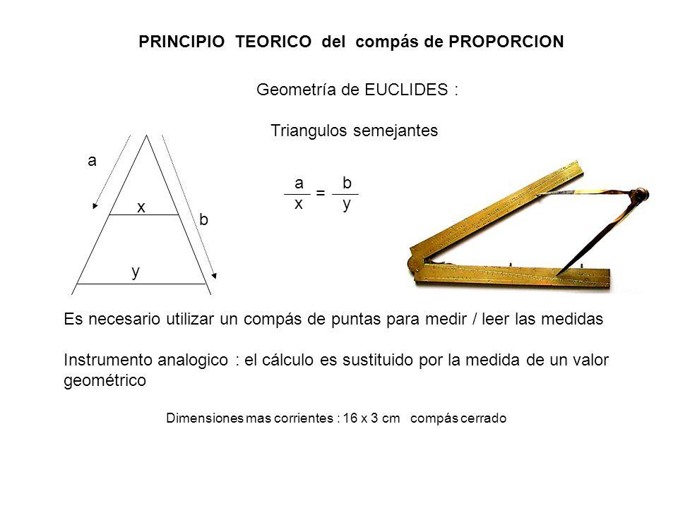 PRINCIPIO TEORICO del compás de PROPORCION a b x y axax = byby Geometría de EUCLIDES : Triangulos semejantes Es necesario utilizar un compás de puntas para medir / leer las medidas Instrumento analogico : el cálculo es sustituido por la medida de un valor geométrico Dimensiones mas corrientes : 16 x 3 cm compás cerrado