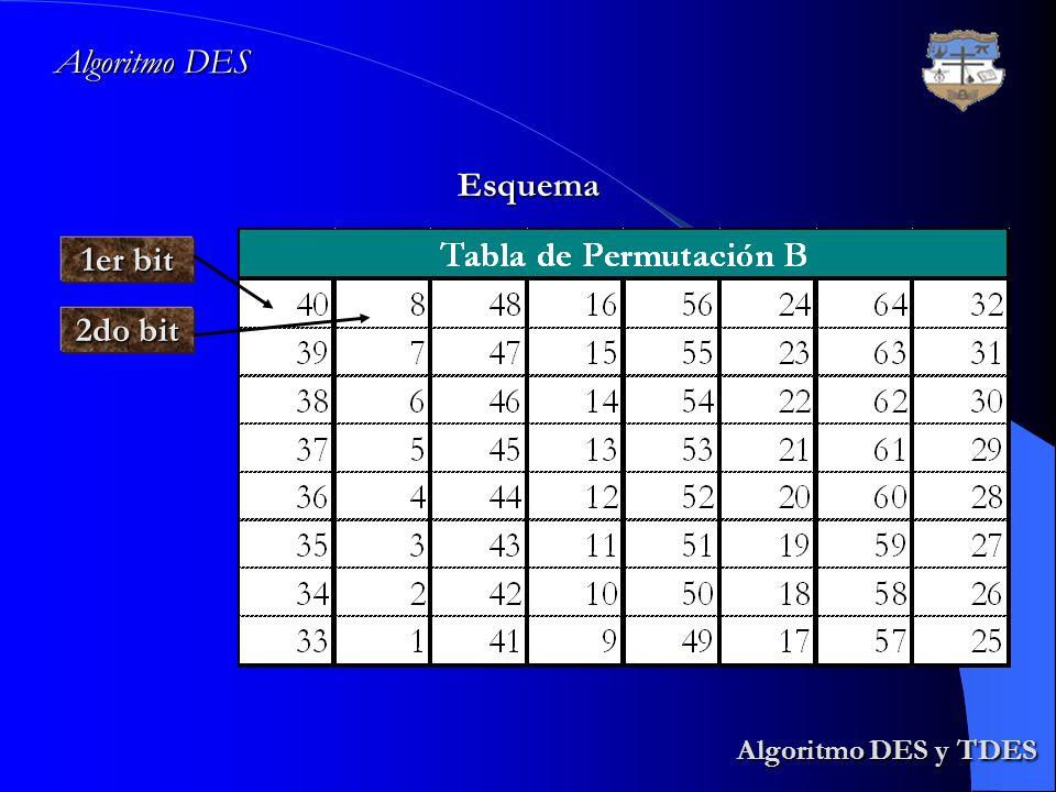 Algoritmo DES y TDES Algoritmo DES y TDES Algoritmo DES Esquema 1er bit 2do bit
