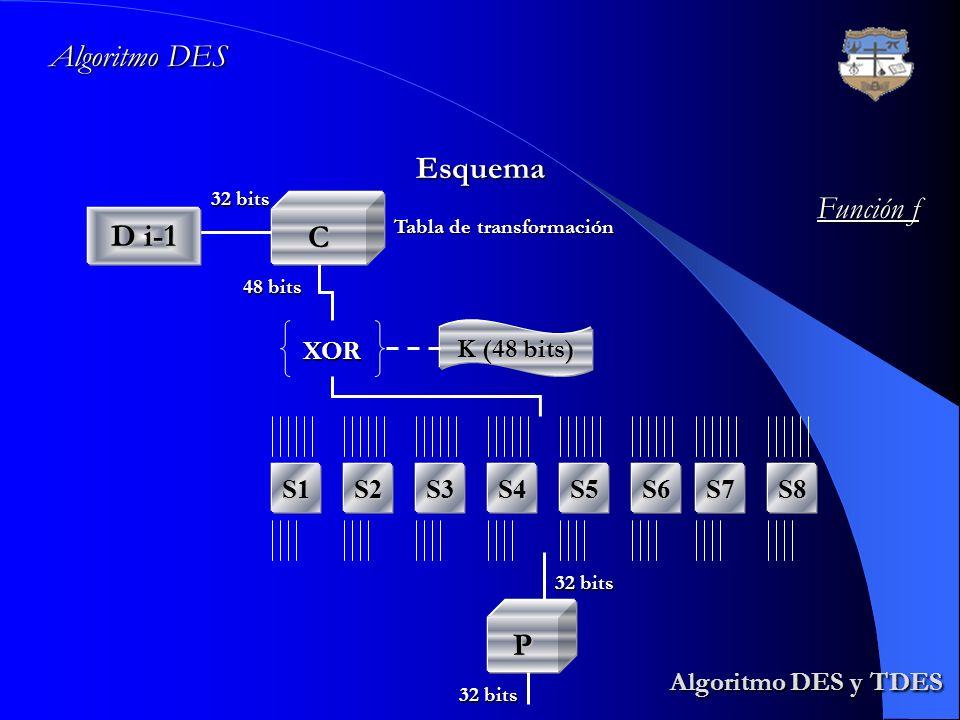 Algoritmo DES y TDES Algoritmo DES y TDES Algoritmo DES Esquema Función f D i-1 C XOR K (48 bits) S1S2S3S4S5S6S7S8 P Tabla de transformación 32 bits 4