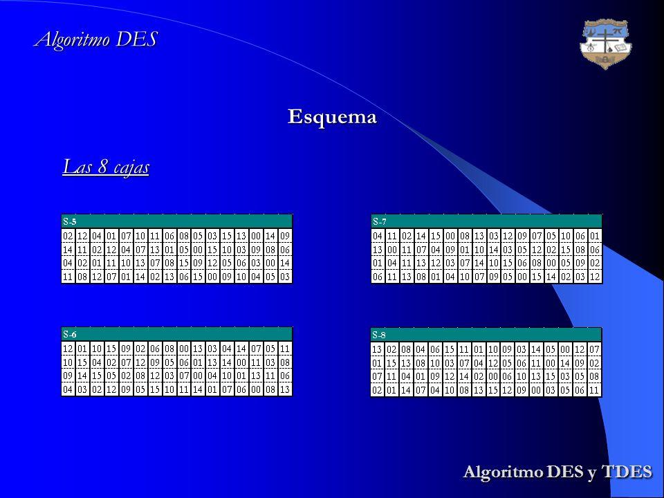 Algoritmo DES y TDES Algoritmo DES y TDES Algoritmo DES Esquema Las 8 cajas