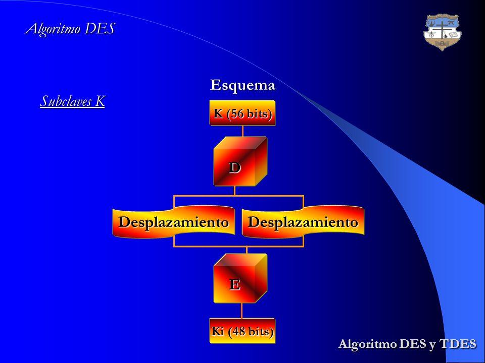 Algoritmo DES y TDES Algoritmo DES y TDES Algoritmo DES Esquema Subclaves K K (56 bits) D DesplazamientoDesplazamiento E Ki (48 bits)