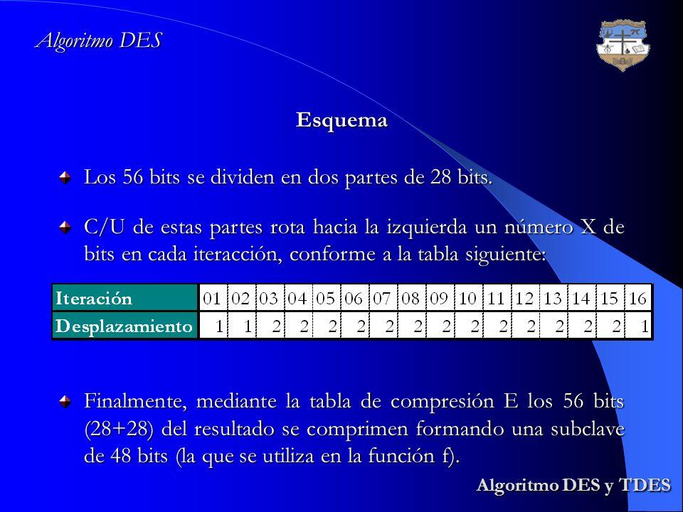 Algoritmo DES y TDES Algoritmo DES y TDES Algoritmo DES Esquema Los 56 bits se dividen en dos partes de 28 bits. C/U de estas partes rota hacia la izq