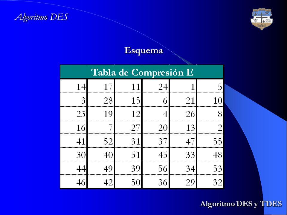 Algoritmo DES y TDES Algoritmo DES y TDES Algoritmo DES Esquema