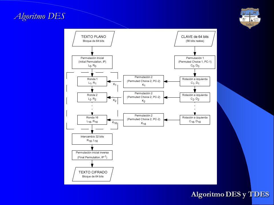 Algoritmo DES y TDES Algoritmo DES y TDES Algoritmo DES