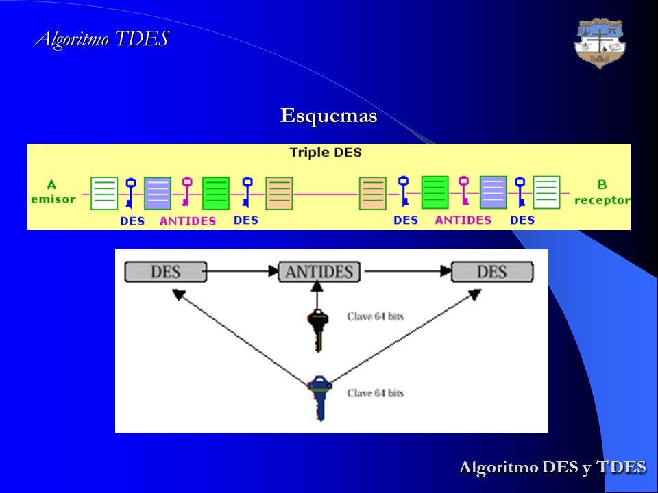 Algoritmo DES y TDES Algoritmo DES y TDES Algoritmo TDES Esquemas