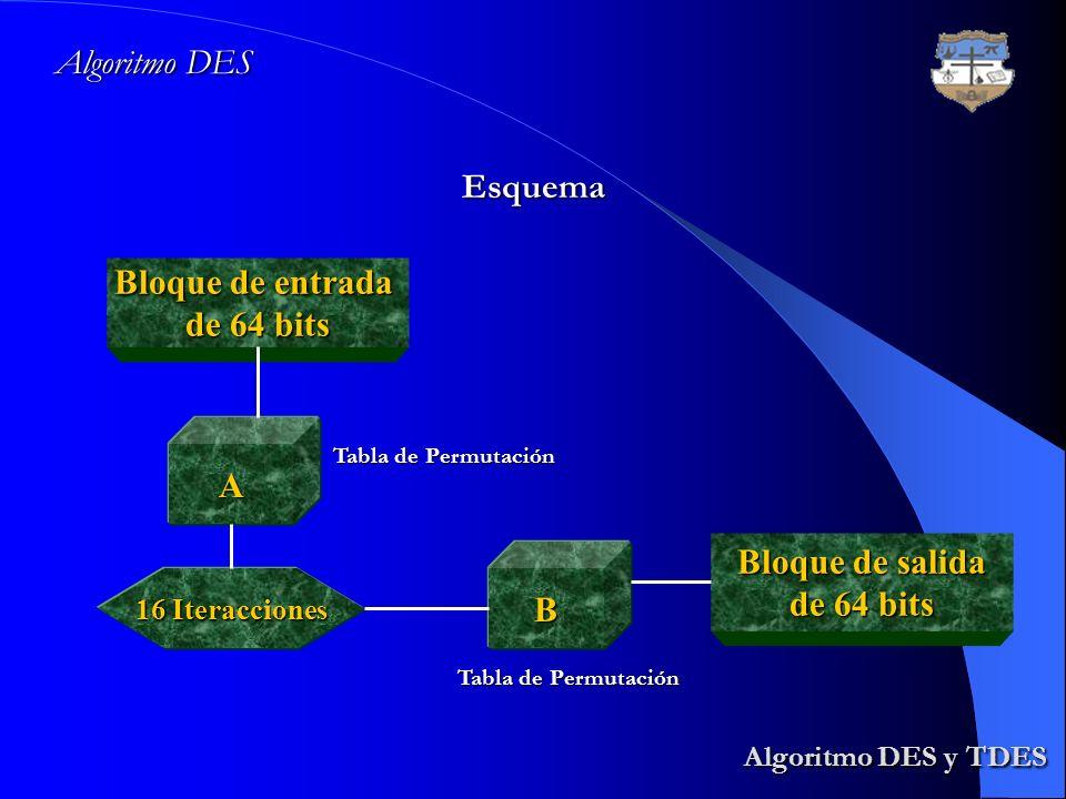 Algoritmo DES y TDES Algoritmo DES y TDES Algoritmo DES Esquema Bloque de entrada de 64 bits A 16 Iteracciones B Bloque de salida de 64 bits Tabla de