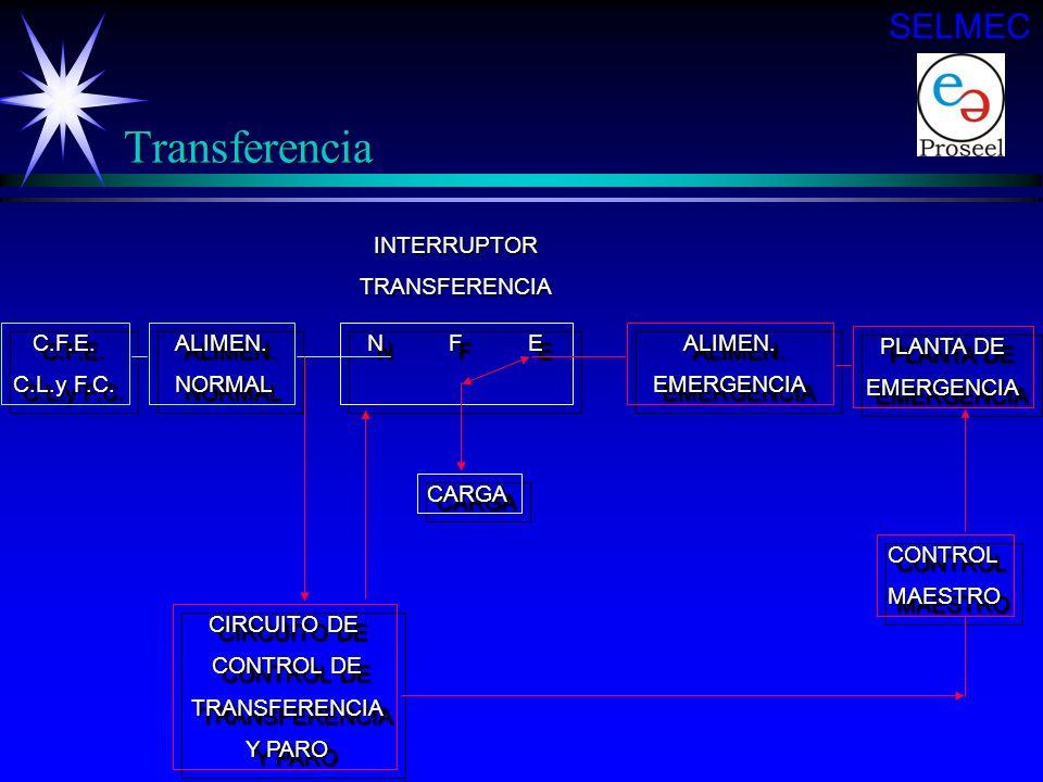 Transferencia ä Cuando por alguna causa existe una perturbación de voltaje (alto, bajo o ausencia) arranca la planta de emergencia y se realiza la tra