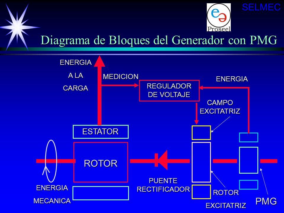 REGULADOR DE VOLTAJE ESTATOR ESTATOR ROTOR CAMPO EXCITATRIZ ROTOREXCITATRIZ ENERGIA MEDICION ENERGIAMECANICA PUENTE RECTIFICADOR ENERGIA A LA CARGA Di