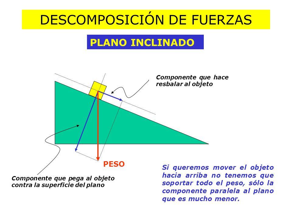 DESCOMPOSICIÓN DE FUERZAS PLANO INCLINADO PESO Componente que hace resbalar al objeto Componente que pega al objeto contra la superficie del plano Si queremos mover el objeto hacia arriba no tenemos que soportar todo el peso, sólo la componente paralela al plano que es mucho menor.