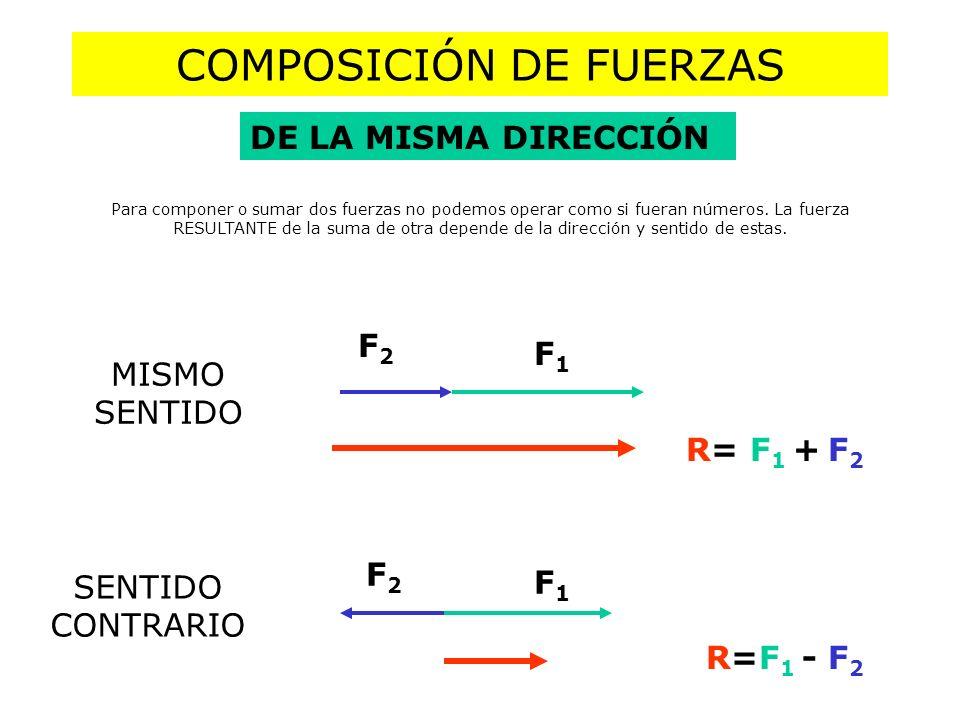 COMPOSICIÓN DE FUERZAS PARALELAS DEL MISMO SENTIDO R = 2F 1 A O B R = F 1 + F 2 F 1 ·AO = F 2 ·OB A O B F1F1 F2F2 GRÁFICA ALGEBRAICA IGUALES DISTINTAS