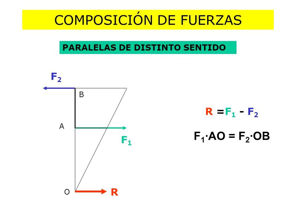 COMPOSICIÓN DE FUERZAS PARALELAS DE DISTINTO SENTIDO R =F 1 - F 2 F 1 ·AO = F 2 ·OB F1F1 F2F2 A O B R