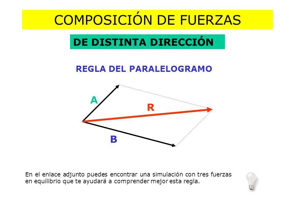 COMPOSICIÓN DE FUERZAS DE DISTINTA DIRECCIÓN REGLA DEL PARALELOGRAMO A B R En el enlace adjunto puedes encontrar una simulación con tres fuerzas en equilibrio que te ayudará a comprender mejor esta regla.