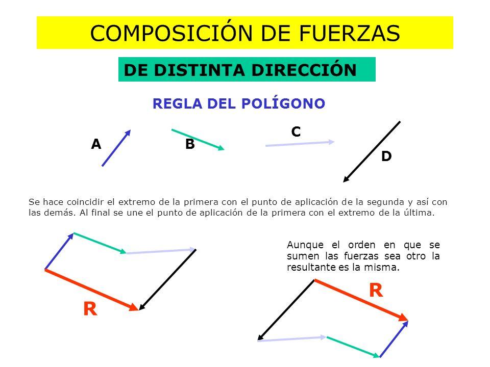 COMPOSICIÓN DE FUERZAS DE DISTINTA DIRECCIÓN REGLA DEL POLÍGONO AB C D R R Aunque el orden en que se sumen las fuerzas sea otro la resultante es la misma.