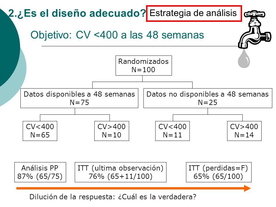 Objetivo: CV <400 a las 48 semanas Randomizados N=100 Datos disponibles a 48 semanas N=75 Datos no disponibles a 48 semanas N=25 CV<400 N=65 CV>400 N=10 CV<400 N=11 CV>400 N=14 Análisis PP 87% (65/75) ITT (ultima observación) 76% (65+11/100) ITT (perdidas=F) 65% (65/100) Dilución de la respuesta: ¿Cuál es la verdadera.